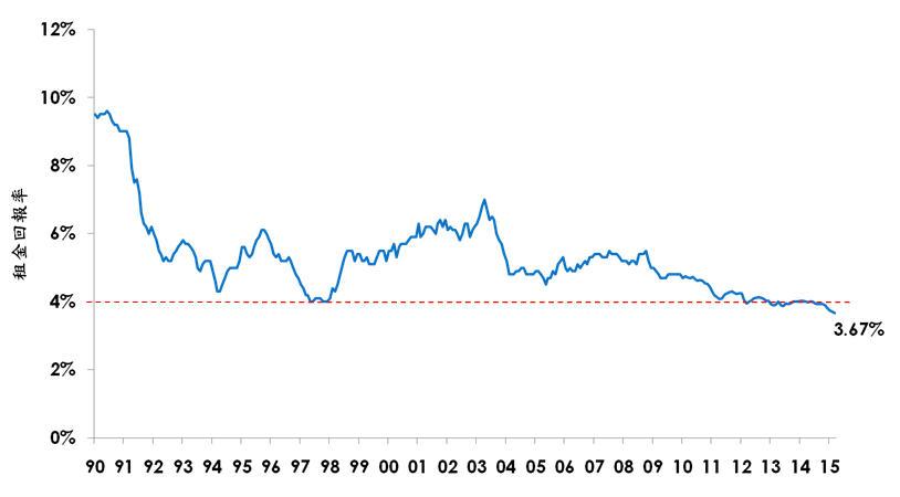 住宅租金回報率 (未扣除管理費、差餉及其他費用)